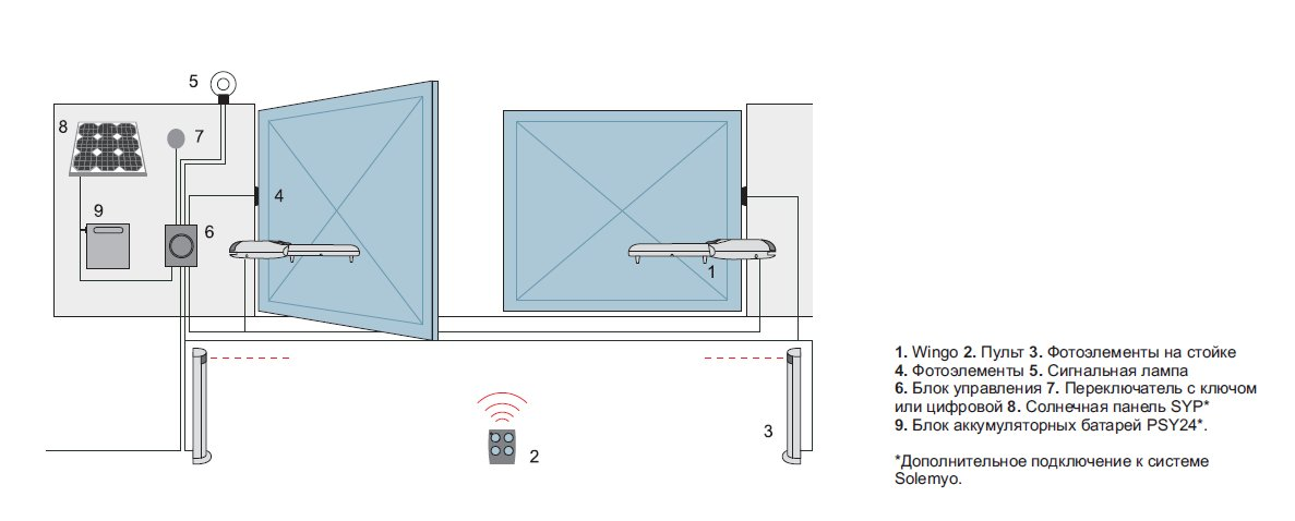 Схема монтажа автоматических ворот nice как установить вьездный ворота